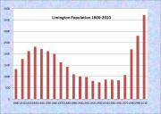 Limington Population Chart 1800-2010