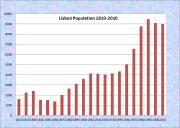 Lisbon Population Chart 1810-2010