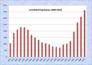 Litchfield Population Chart 1800-2010