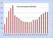 Livermore Population Chart 1800-2010