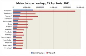 Lobster Landings,15 Top Ports: 2011