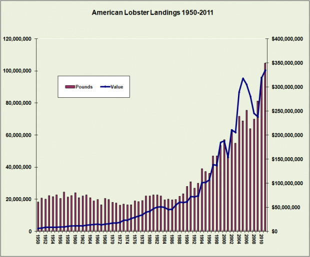 Lobster Landings 1950-2011