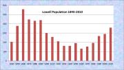Lowell Population Chart 1840-2010