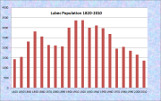 Lubec Population Chart 1820-201