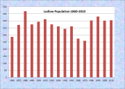 Ludlow Population Chart 1860-2010