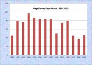 Magalloway Population Chart 1880-2010