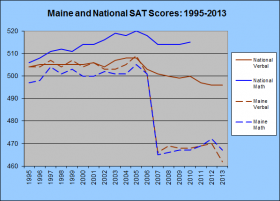 Maine and National SAT Scores 1995-2013