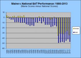 Maine v National SAT Performance 1980-2013