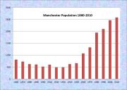 Manchester Population Chart 1860-2010