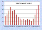 Mariaville Population Chart 1810-2010