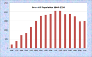 Mars Hill Population Chart 1860-2010