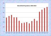Marshfield Population Chart 1850-2010