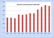 Mechanic Falls Population Chart 1900-2010