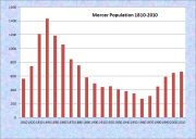 Mercer Population Chart 1810-2010