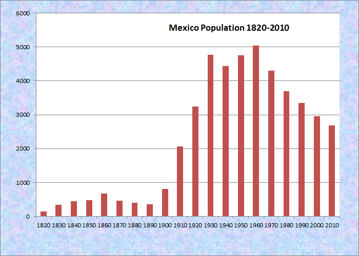 an overview of mexicos population growth rate An overview of the employment-population the employment-population rate has climbed the slow pace of growth in the employment-population ratio in the post.