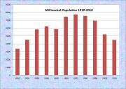 Milford Population Chart 1840-2000Millinocket Population Chart 1910-2010