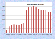 Milo Population Chart 1830-2010