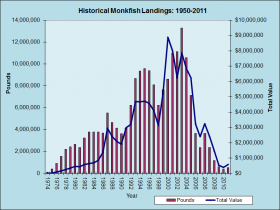 Monkfish Landings 1974-2011