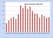 Monson Population Chart 1830-2010