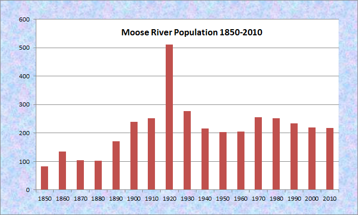 Moose River  Maine An Encyclopedia