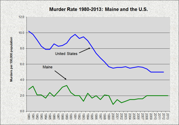 Murder Rate ME US 1980-2013