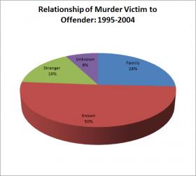 Murderer-Victim Relationship 1995-2004