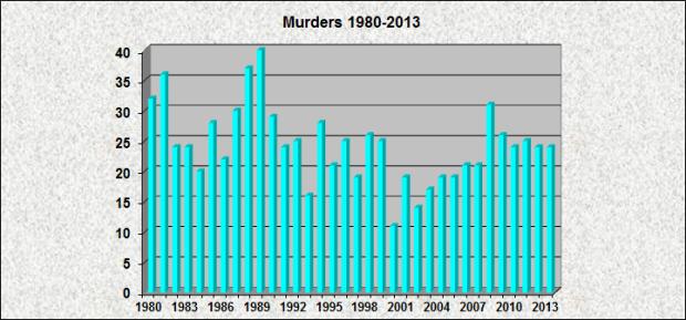 Murders 1980-2013