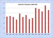 Nashville Population Chart 1880-2010