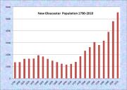 New Gloucester Population Chart 1790-2010