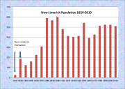 New Limerick Population Chart 1820-2010