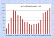 Newburgh Population Chart 1820-2010