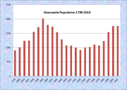 Newcastle Population Chart 1790-2010