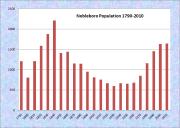 Nobleboro Population Chart 1790-2010