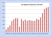 Norridgewock Population Chart 1790-2010