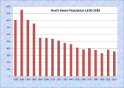 North Haven Population Chart 1850-2010