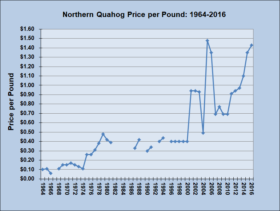 Northern Quahog Price per Pound 1964-2016