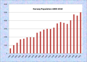 Norway Population Chart 1800-2010