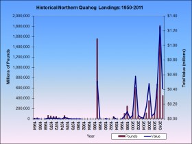Northern Quahog Harvests 1984-2011