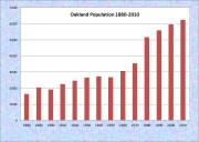 Oakland Population Chart 1880-2010