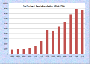 Old Orchard Beach Population Chart 1890-2010