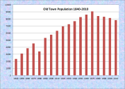 Old Town Population Chart 1840-2010