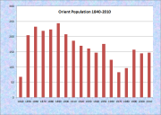 Orient Population Chart 1840-2010