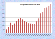 Orrington Population Chart 1790-2010
