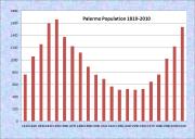 Palermo Population Chart 1810-2010
