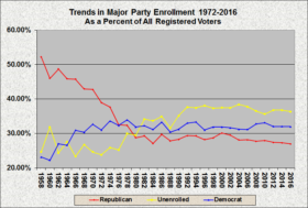 Party Enrollment 1958 2016