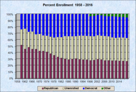 Party Enrollment Apportioned 1958 2016