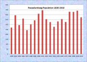 Parsonsfield Population Chart 1790-2010