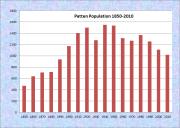 Patten Population Chart 1850-2010