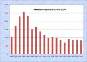 Pembroke Population Chart 1840-2010