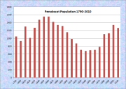 Penobscot Population Chart 1790-2010